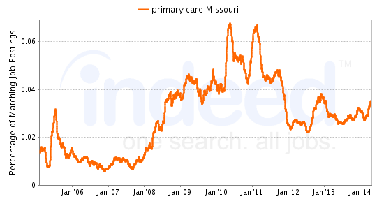 Chart of primary care job growth in Missouri
